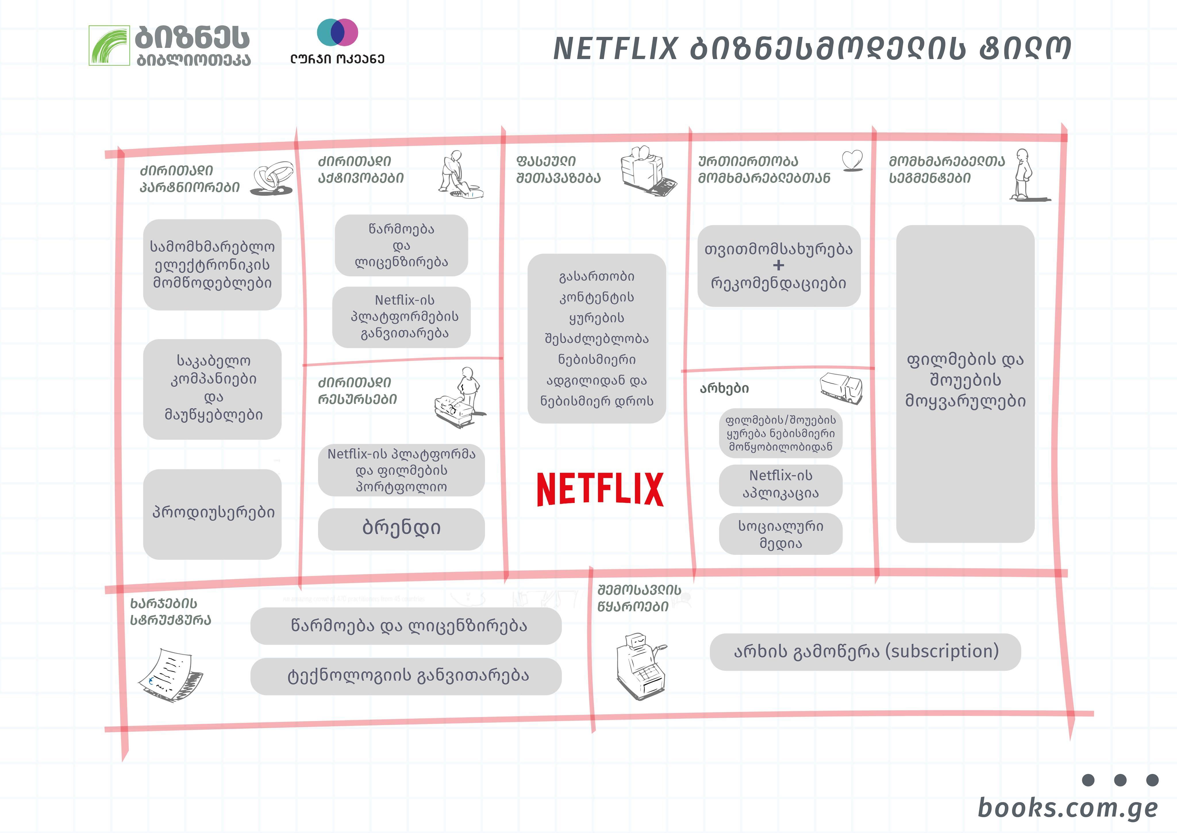 Netflix - business model